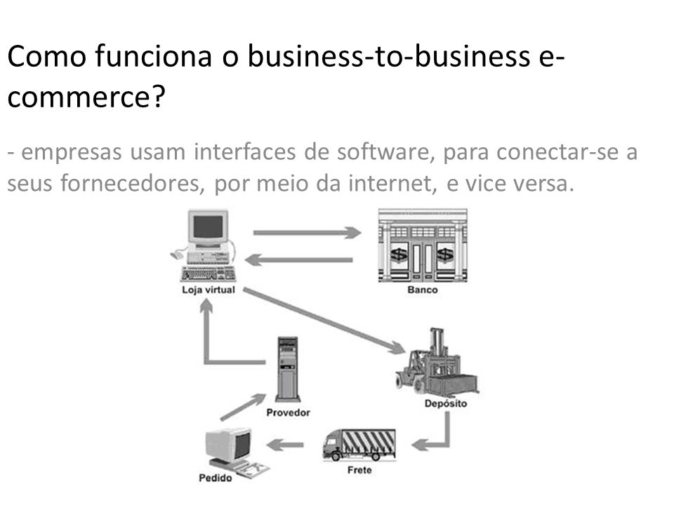 Como funciona o business-to-business e- commerce.