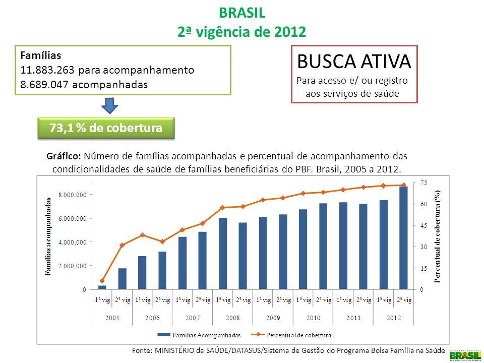 BRASIL 2ª vigência de 2012 Gráfico: Número de famílias acompanhadas e percentual de acompanhamento das condicionalidades de saúde de famílias benefici