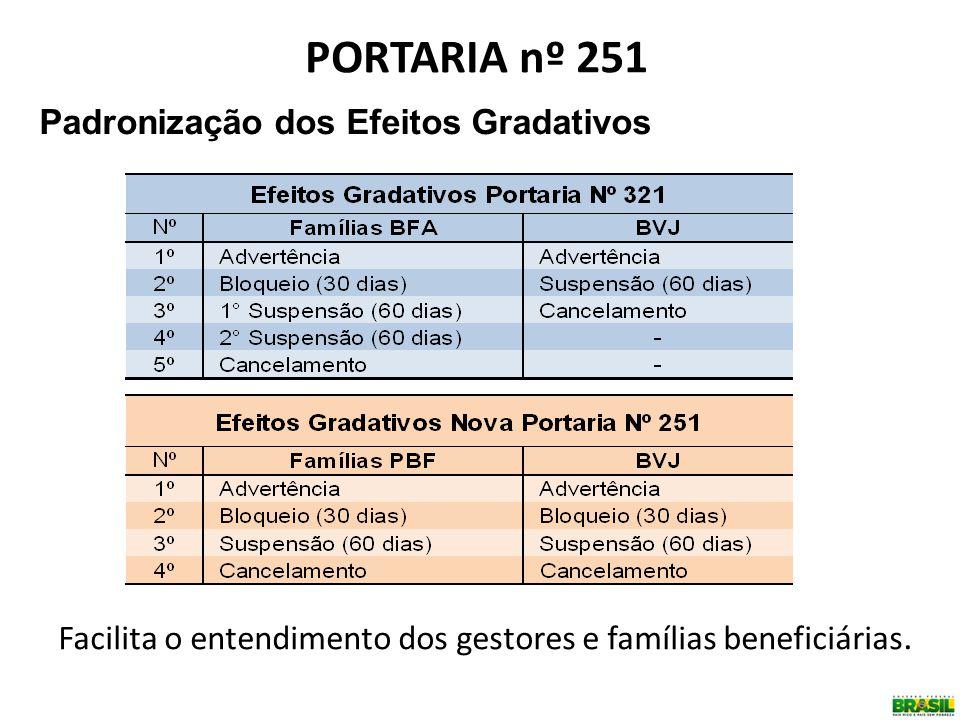 Padronização dos Efeitos Gradativos PORTARIA nº 251 Facilita o entendimento dos gestores e famílias beneficiárias.