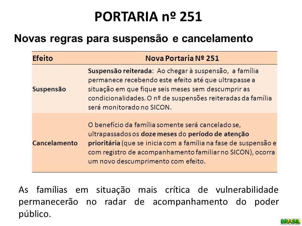 Novas regras para suspensão e cancelamento PORTARIA nº 251 EfeitoNova Portaria Nº 251 Suspensão Suspensão reiterada: Ao chegar à suspensão, a família