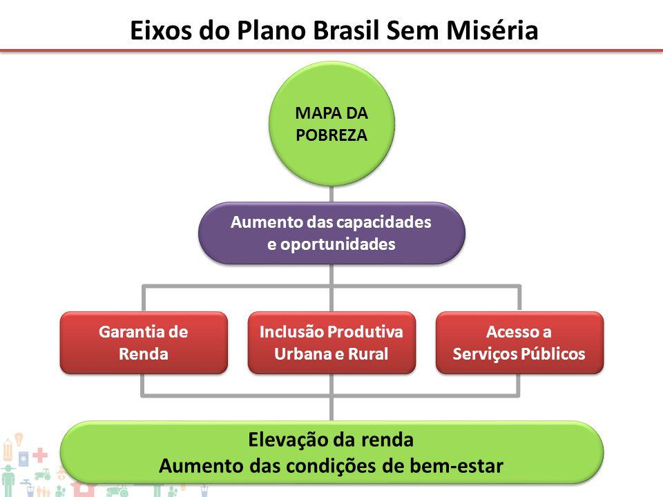 Eixos do Plano Brasil Sem Miséria MAPA DA POBREZA Aumento das capacidades e oportunidades Aumento das capacidades e oportunidades Elevação da renda Au