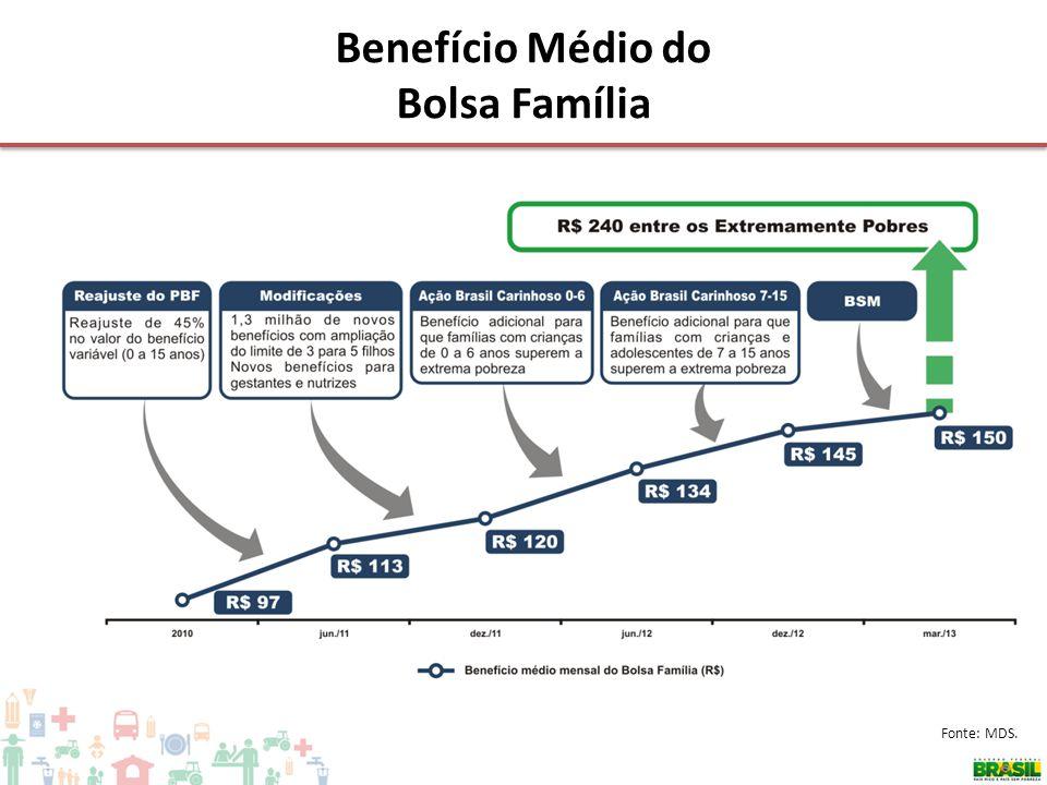 Benefício Médio do Bolsa Família Fonte: MDS.