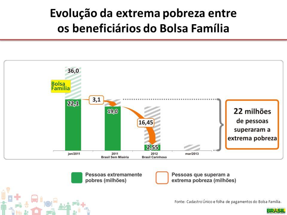 Evolução da extrema pobreza entre os beneficiários do Bolsa Família Fonte: Cadastro Único e folha de pagamentos do Bolsa Família.