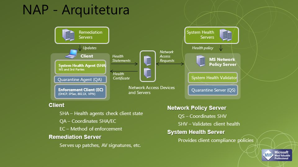 MS Network Policy Server Quarantine Server (QS) Client Quarantine Agent (QA) Health policyUpdates Health Statements Network Access Requests System Health Servers Remediation Servers Health Certificate Network Access Devices and Servers System Health Agent (SHA) MS and 3rd Parties System Health Validator Enforcement Client (EC) (DHCP, IPSec, 802.1X, VPN) Client SHA – Health agents check client state QA – Coordinates SHA/EC EC – Method of enforcement Remediation Server Serves up patches, AV signatures, etc.