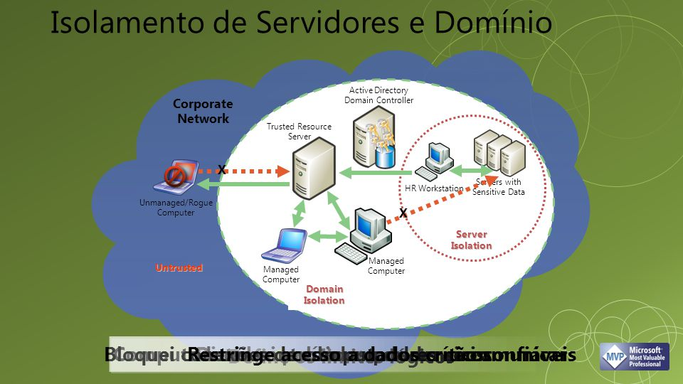 Untrusted Unmanaged/Rogue Computer Domain Isolation Active Directory Domain Controller X Server Isolation Servers with Sensitive Data HR Workstation Managed Computer X Trusted Resource Server Corporate Network Define os limites lógicos Distribui políticas e credenciais Computadores controlados podem se comunicarBloquei conexões de computadores não confiáveisRestringe acesso a dados críticos Isolamento de Servidores e Domínio