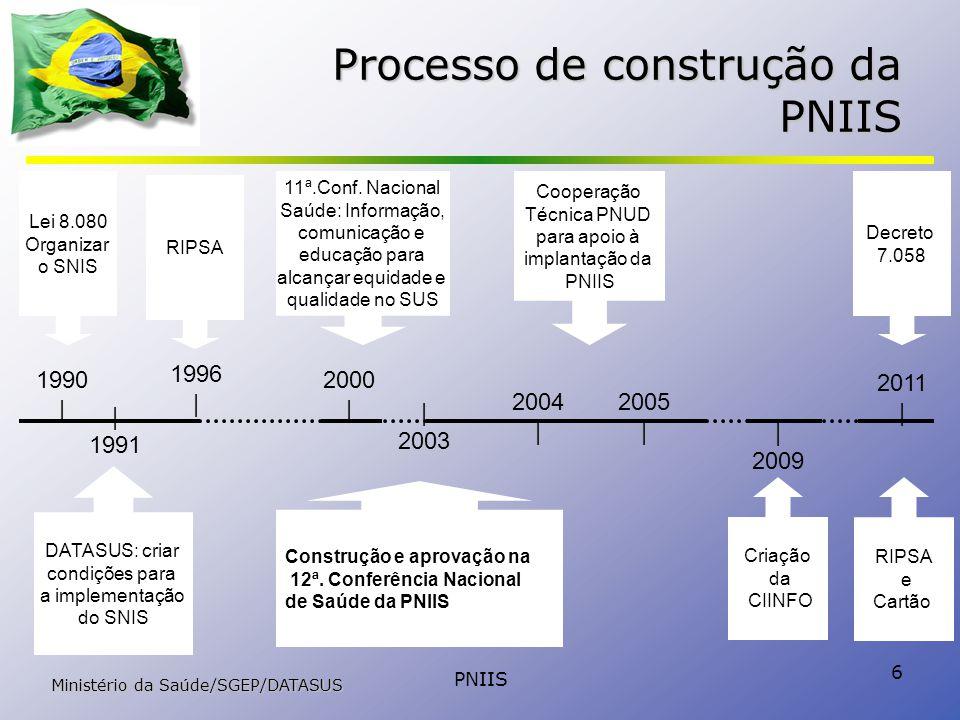 PNIIS 6 Processo de construção da PNIIS Lei 8.080 Organizar o SNIS DATASUS: criar condições para a implementação do SNIS 1990 | 1991 2000 | 11ª.Conf.
