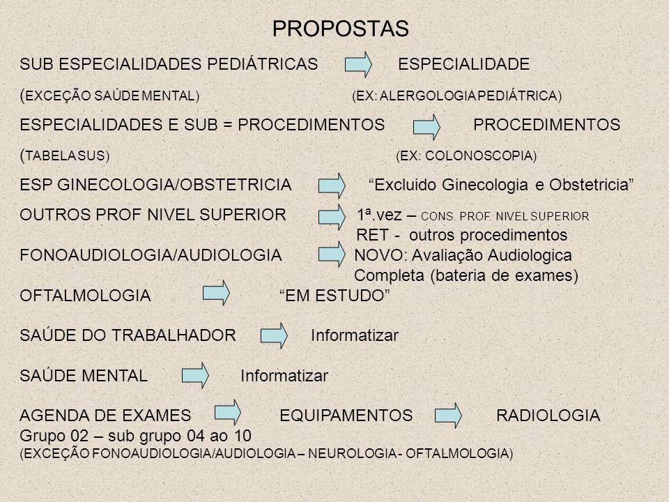 PROPOSTAS SUB ESPECIALIDADES PEDIÁTRICAS ESPECIALIDADE ( EXCEÇÃO SAÚDE MENTAL) (EX: ALERGOLOGIA PEDIÁTRICA) ESPECIALIDADES E SUB = PROCEDIMENTOS PROCE