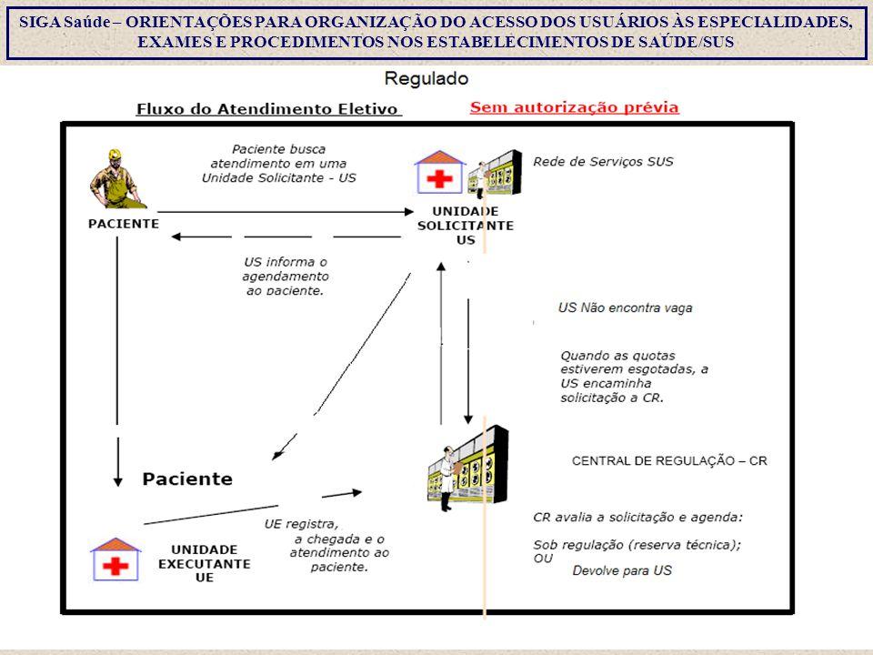 SIGA Saúde – Configuração de Agenda Regulada CONFERIR AS INFORMAÇÕES E CLICAR EM APROVAR