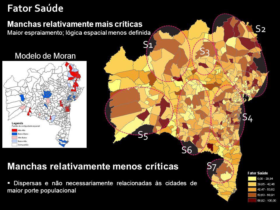 Fator Saúde Manchas relativamente menos críticas  Dispersas e não necessariamente relacionadas às cidades de maior porte populacional Manchas relativamente mais críticas Maior espraiamento; lógica espacial menos definida S1 S7 S6 S5 S2 S4 S3 Modelo de Moran