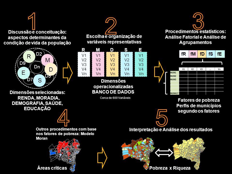 Discussão e conceituação: aspectos determinantes da condição de vida da população R D2 D D5 S D7 E D9 Dn Dimensões selecionadas: RENDA, MORADIA, DEMOGRAFIA, SAÚDE, EDUCAÇÃO M Dimensões operacionalizadas BANCO DE DADOS Escolha e organização de variáveis representativas V1 V2 V3 V4 Vn V1 V2 V3 V4 Vn V1 V2 V3 V4 Vn V1 V2 V3 V4 Vn V1 V2 V3 V4 Vn RMDSE Fatores de pobreza Perfis de municípios segundo os fatores Procedimentos estatísticos: Análise Fatorial e Análise de Agrupamentos fMfDfSfEfR Outros procedimentos com base nos fatores de pobreza: Modelo de Moran Áreas críticas Interpretação e Análise dos resultados Pobreza x Riqueza Cerca de 600 Variáveis