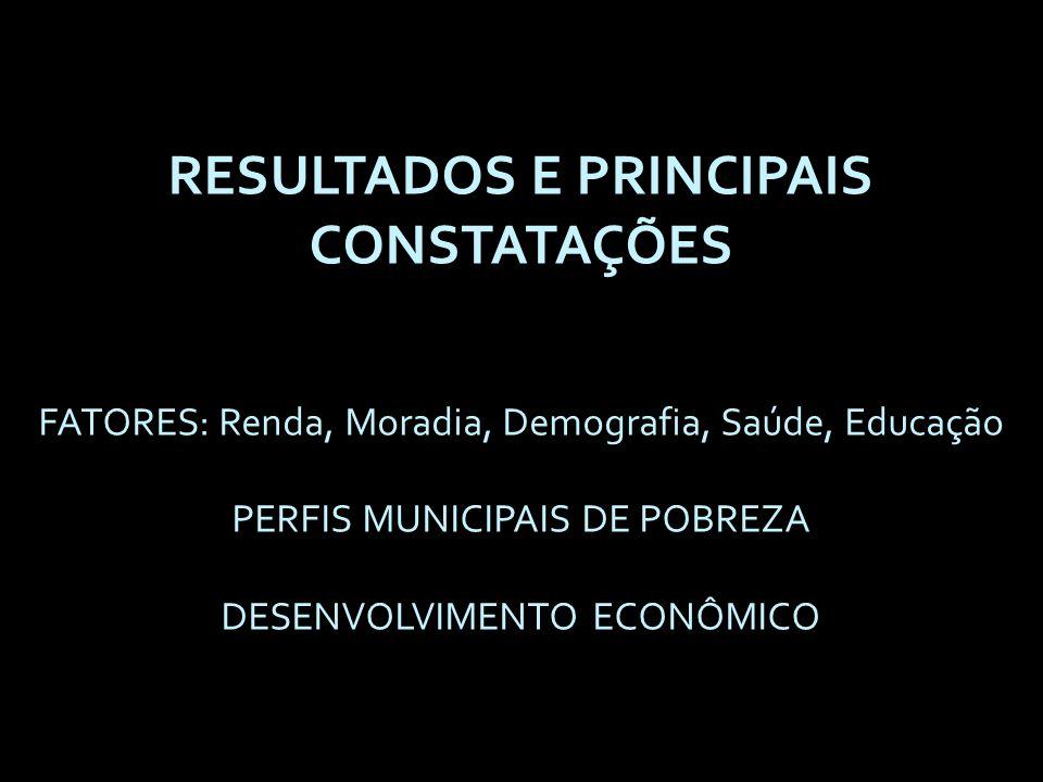 RESULTADOS E PRINCIPAIS CONSTATAÇÕES FATORES: Renda, Moradia, Demografia, Saúde, Educação PERFIS MUNICIPAIS DE POBREZA DESENVOLVIMENTO ECONÔMICO