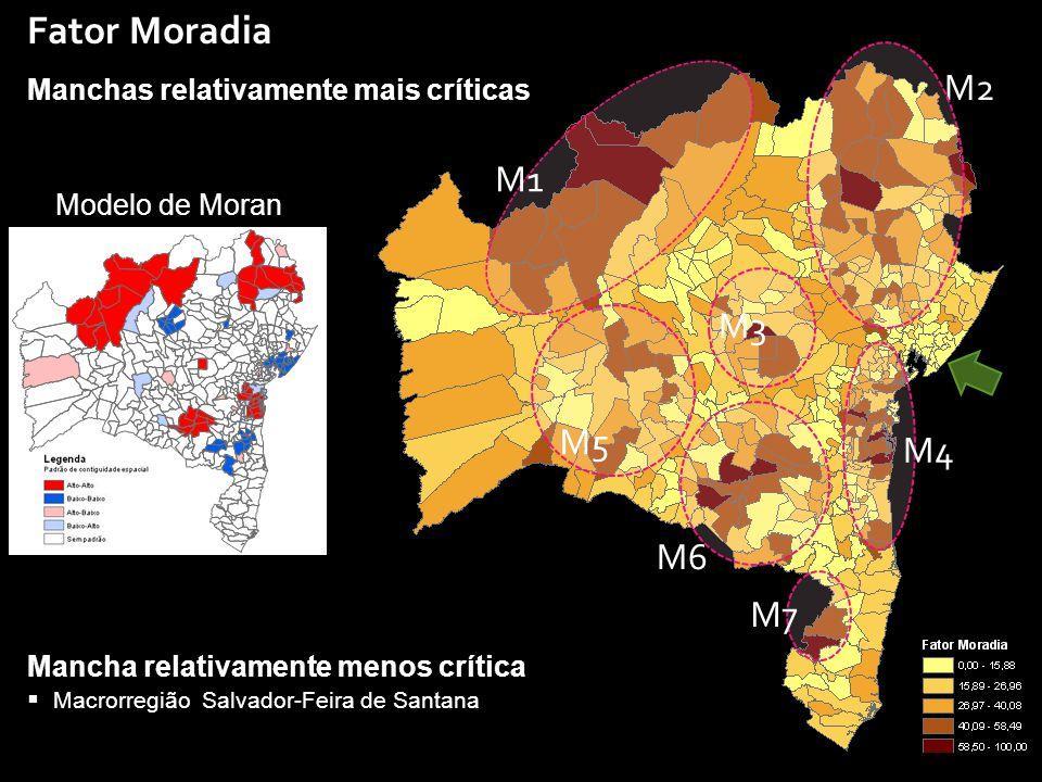 Fator Moradia Modelo de Moran Manchas relativamente mais críticas M2 M1 M7 M3 M5 M6 M4 Mancha relativamente menos crítica  Macrorregião Salvador-Feira de Santana