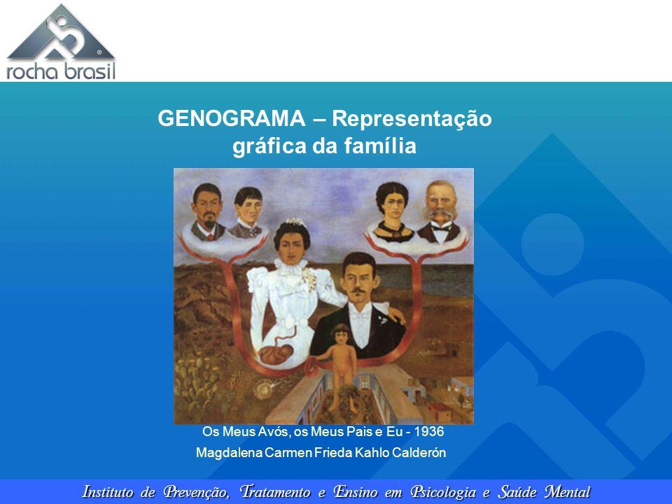 I nstituto de P revenção, T ratamento e E nsino em P sicologia e S aúde M ental GENOGRAMA – Representação gráfica da família Os Meus Avós, os Meus Pai