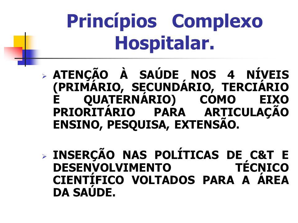 Princípios Complexo Hospitalar.  ATENÇÃO À SAÚDE NOS 4 NÍVEIS (PRIMÁRIO, SECUNDÁRIO, TERCIÁRIO E QUATERNÁRIO) COMO EIXO PRIORITÁRIO PARA ARTICULAÇÃO