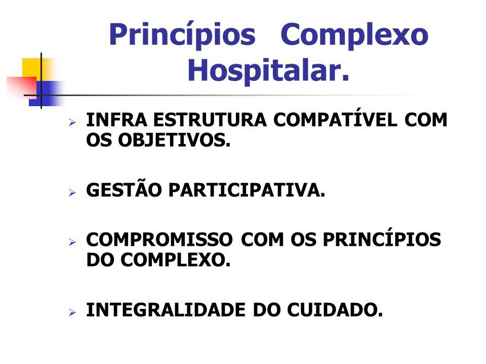 Princípios Complexo Hospitalar.  INFRA ESTRUTURA COMPATÍVEL COM OS OBJETIVOS.  GESTÃO PARTICIPATIVA.  COMPROMISSO COM OS PRINCÍPIOS DO COMPLEXO. 
