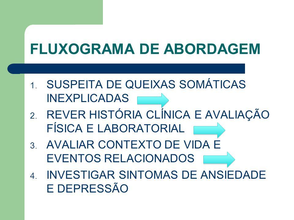 FLUXOGRAMA DE ABORDAGEM 1. SUSPEITA DE QUEIXAS SOMÁTICAS INEXPLICADAS 2. REVER HISTÓRIA CLÍNICA E AVALIAÇÃO FÍSICA E LABORATORIAL 3. AVALIAR CONTEXTO