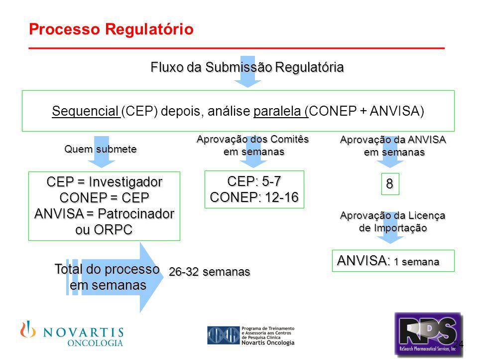 24 Processo Regulatório ________________________________________ CEP = Investigador CONEP = CEP ANVISA = Patrocinador ou ORPC CEP: 5-7 CONEP: 12-16 Se