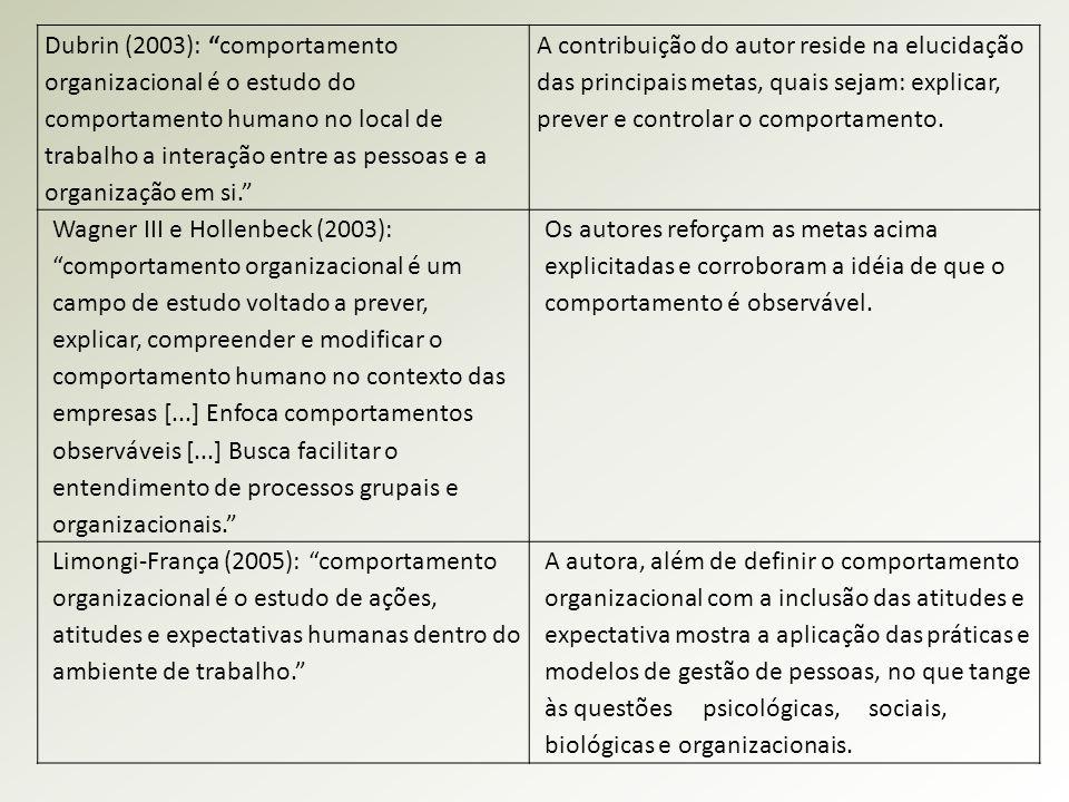 """Dubrin (2003): """"comportamento organizacional é o estudo do comportamento humano no local de trabalho a interação entre as pessoas e a organização em s"""