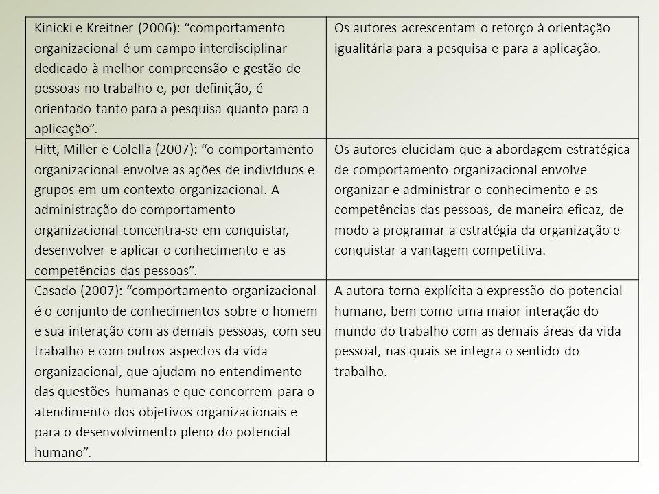 """Kinicki e Kreitner (2006): """"comportamento organizacional é um campo interdisciplinar dedicado à melhor compreensão e gestão de pessoas no trabalho e,"""