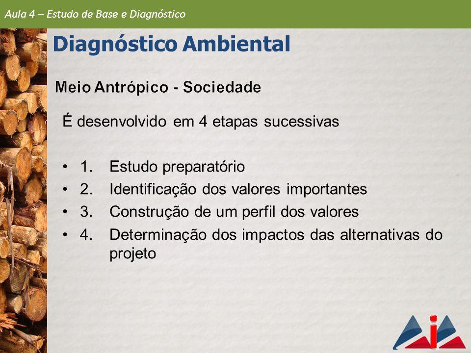 É desenvolvido em 4 etapas sucessivas 1.Estudo preparatório 2.Identificação dos valores importantes 3.Construção de um perfil dos valores 4.Determinação dos impactos das alternativas do projeto Aula 4 – Estudo de Base e Diagnóstico Diagnóstico Ambiental