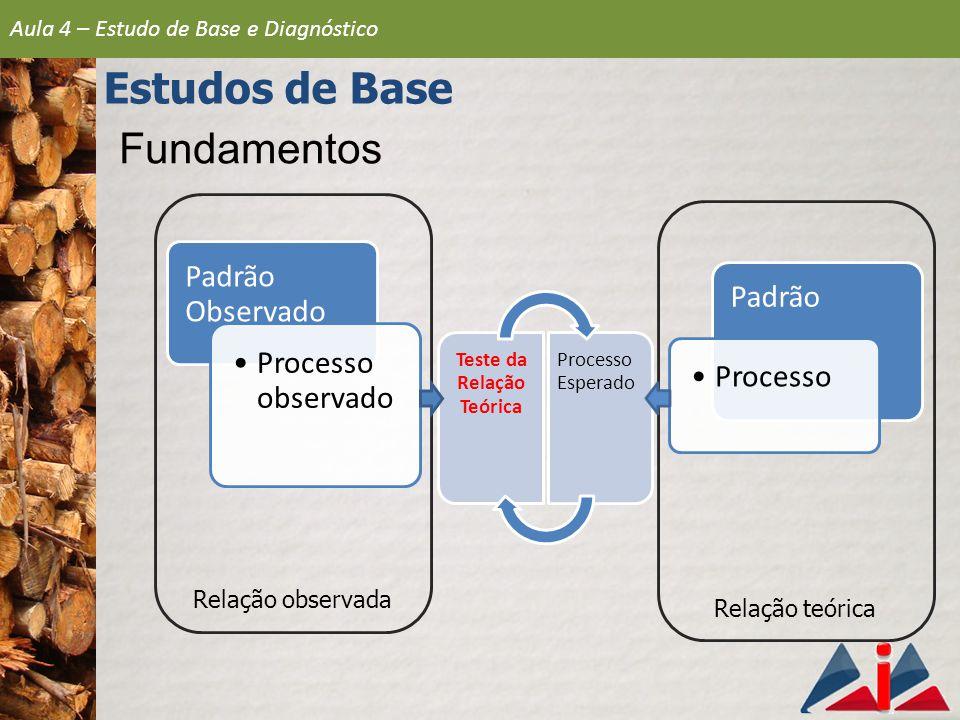 Fundamentos Relação observada Aula 4 – Estudo de Base e Diagnóstico Estudos de Base Relação teórica Padrão Observado Processo observado Padrão Processo Teste da Relação Teórica Processo Esperado