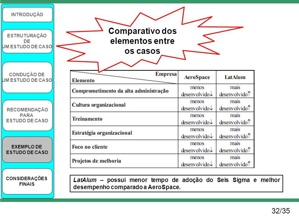 32/35 INTRODUÇÃO ESTRUTURAÇÃO DE UM ESTUDO DE CASO CONDUÇÃO DE UM ESTUDO DE CASO RECOMENDAÇÃO PARA ESTUDO DE CASO EXEMPLO DE ESTUDO DE CASO CONSIDERAÇ