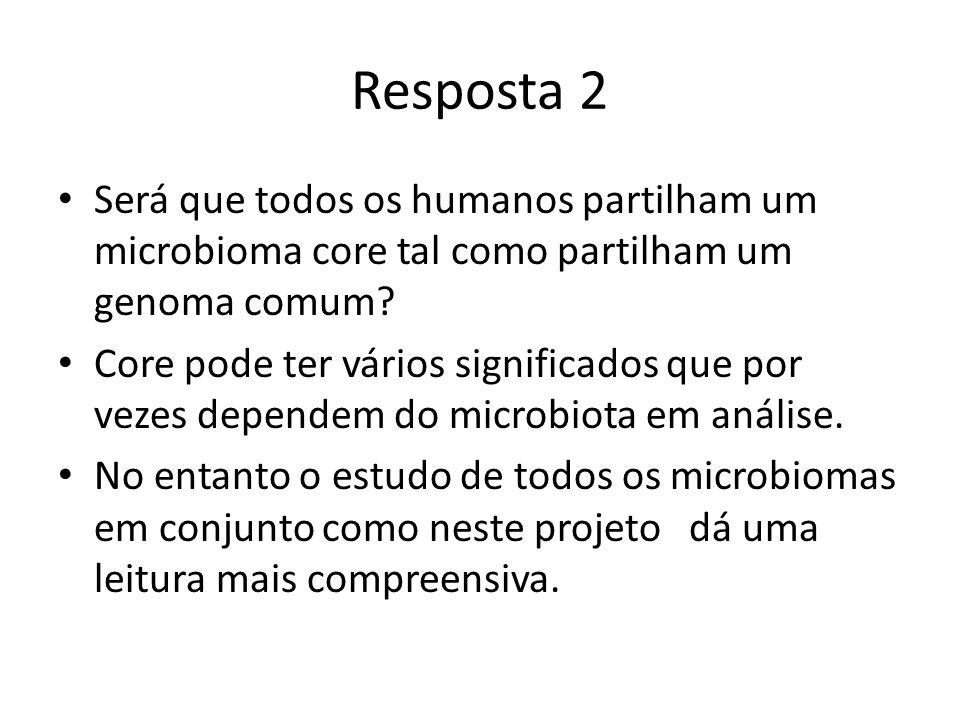 Resposta 2 Será que todos os humanos partilham um microbioma core tal como partilham um genoma comum.