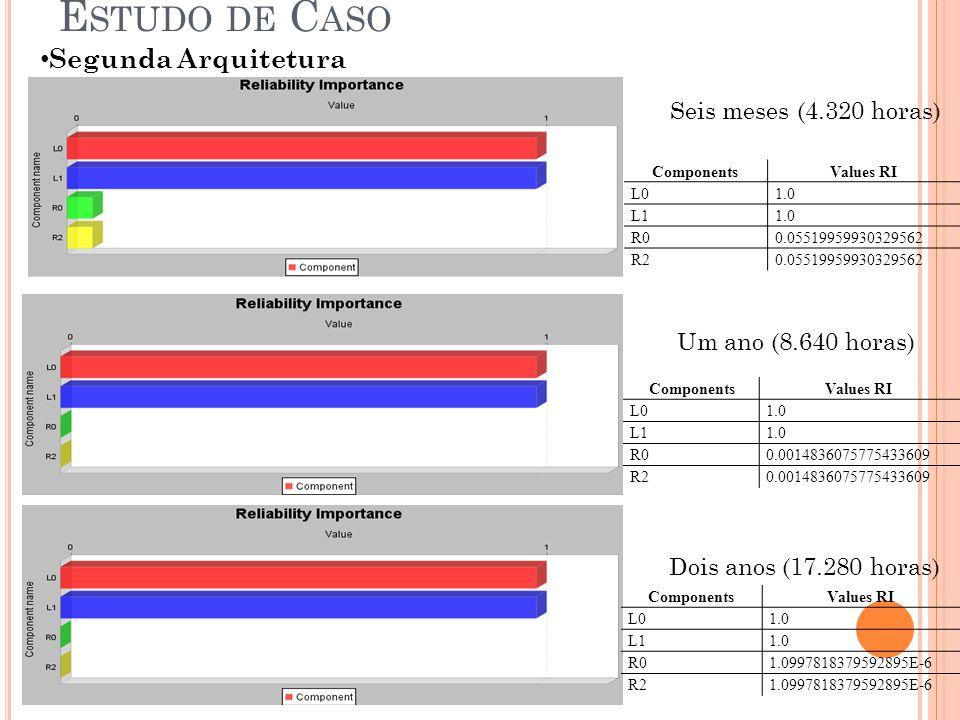 Segunda Arquitetura E STUDO DE C ASO Seis meses (4.320 horas) Um ano (8.640 horas) Dois anos (17.280 horas) ComponentsValues RI L01.0 L11.0 R00.055199