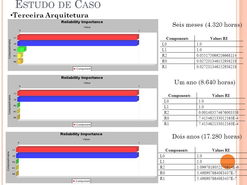 Terceira Arquitetura E STUDO DE C ASO Seis meses (4.320 horas) Um ano (8.640 horas) Dois anos (17.280 horas) ComponentsValues RI L01.0 L11.0 R20.05517