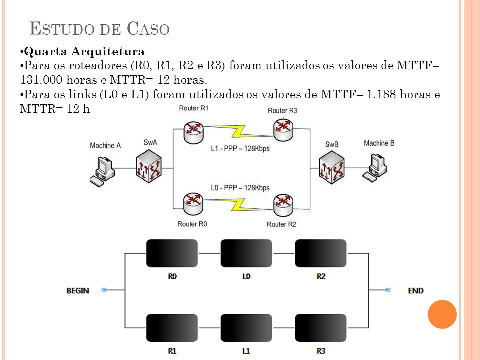 E STUDO DE C ASO Quarta Arquitetura Para os roteadores (R0, R1, R2 e R3) foram utilizados os valores de MTTF= 131.000 horas e MTTR= 12 horas. Para os