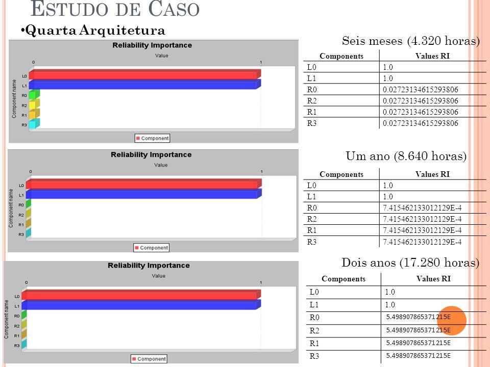 Quarta Arquitetura E STUDO DE C ASO Seis meses (4.320 horas) Um ano (8.640 horas) Dois anos (17.280 horas) ComponentsValues RI L01.0 L11.0 R00.0272313