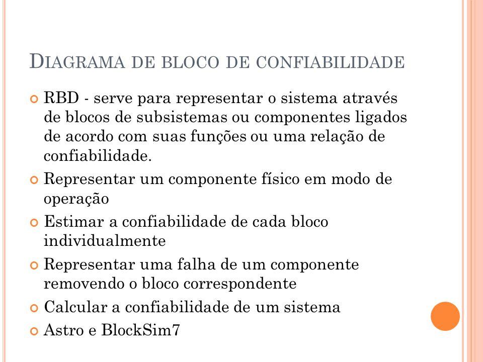 D IAGRAMA DE BLOCO DE CONFIABILIDADE RBD - serve para representar o sistema através de blocos de subsistemas ou componentes ligados de acordo com suas