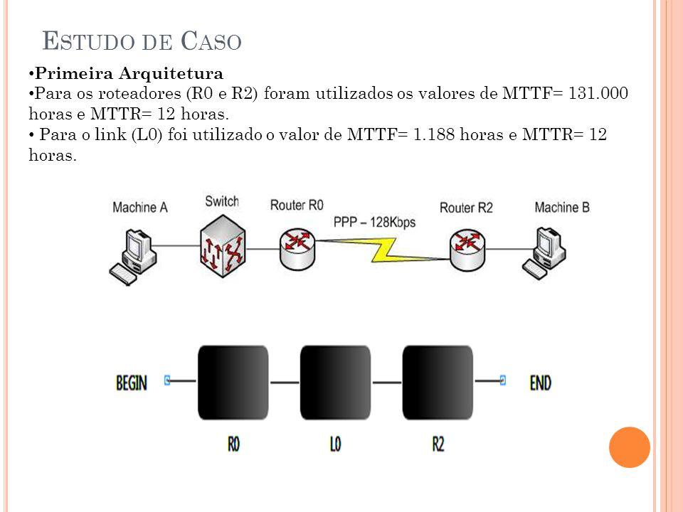 E STUDO DE C ASO Primeira Arquitetura Para os roteadores (R0 e R2) foram utilizados os valores de MTTF= 131.000 horas e MTTR= 12 horas. Para o link (L