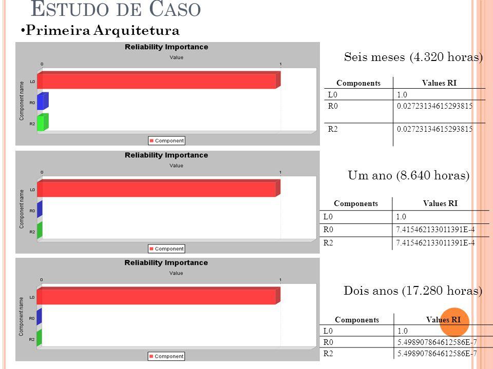 Primeira Arquitetura E STUDO DE C ASO ComponentsValues RI L01.0 R00.02723134615293815 R20.02723134615293815 ComponentsValues RI L01.0 R07.415462133011