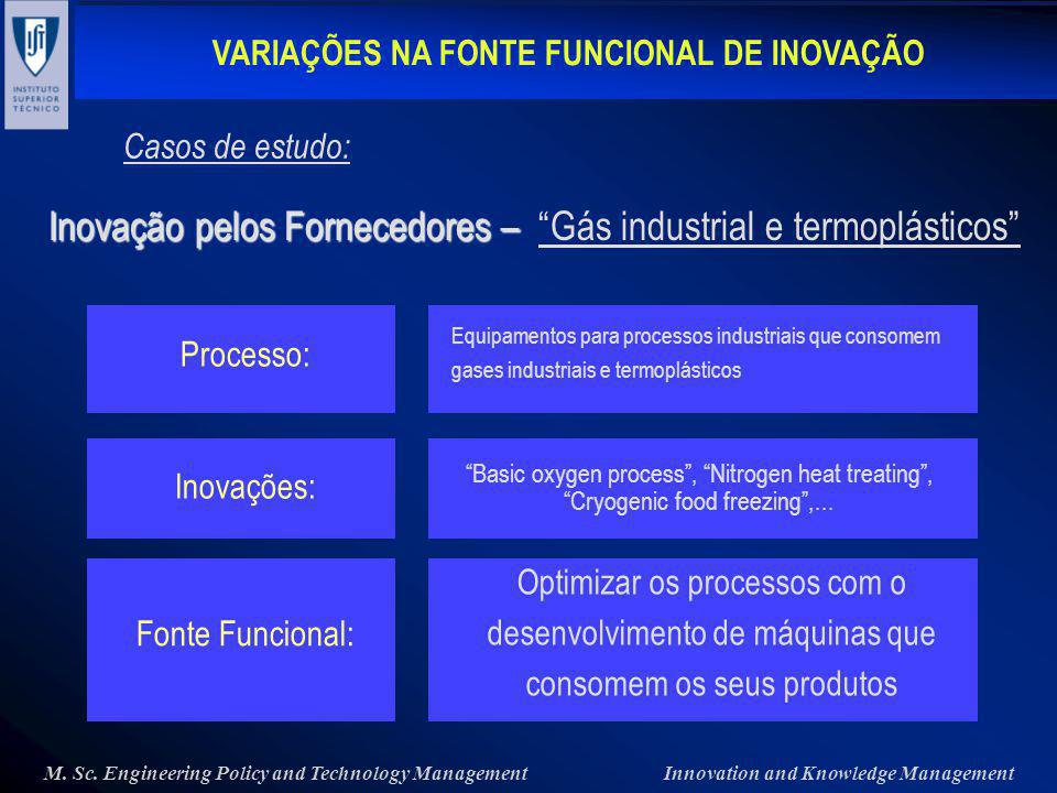 VARIAÇÕES NA FONTE FUNCIONAL DE INOVAÇÃO M.Sc.