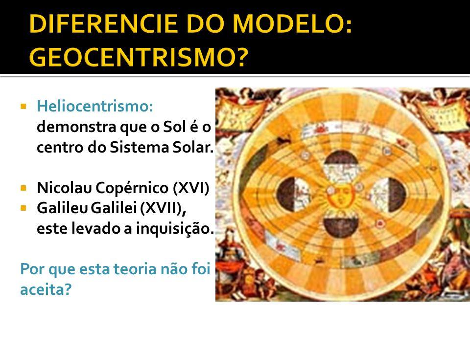  Heliocentrismo: demonstra que o Sol é o centro do Sistema Solar.  Nicolau Copérnico (XVI)  Galileu Galilei (XVII), este levado a inquisição. Por q