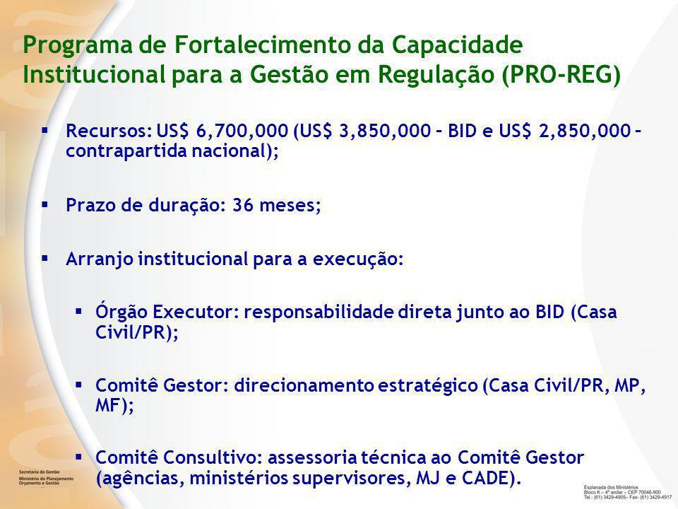 Programa de Fortalecimento da Capacidade Institucional para a Gestão em Regulação (PRO-REG)  Recursos: US$ 6,700,000 (US$ 3,850,000 – BID e US$ 2,850,000 – contrapartida nacional);  Prazo de duração: 36 meses;  Arranjo institucional para a execução:  Órgão Executor: responsabilidade direta junto ao BID (Casa Civil/PR);  Comitê Gestor: direcionamento estratégico (Casa Civil/PR, MP, MF);  Comitê Consultivo: assessoria técnica ao Comitê Gestor (agências, ministérios supervisores, MJ e CADE).