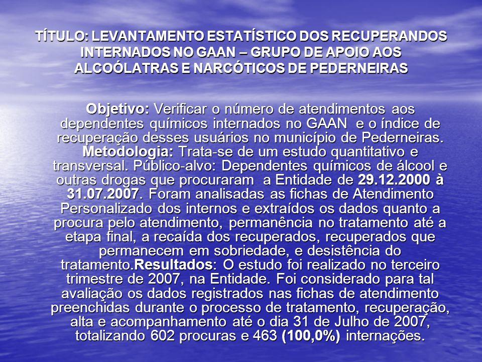 TÍTULO: LEVANTAMENTO ESTATÍSTICO DOS RECUPERANDOS INTERNADOS NO GAAN – GRUPO DE APOIO AOS ALCOÓLATRAS E NARCÓTICOS DE PEDERNEIRAS Objetivo: Verificar o número de atendimentos aos dependentes químicos internados no GAAN e o índice de recuperação desses usuários no município de Pederneiras.