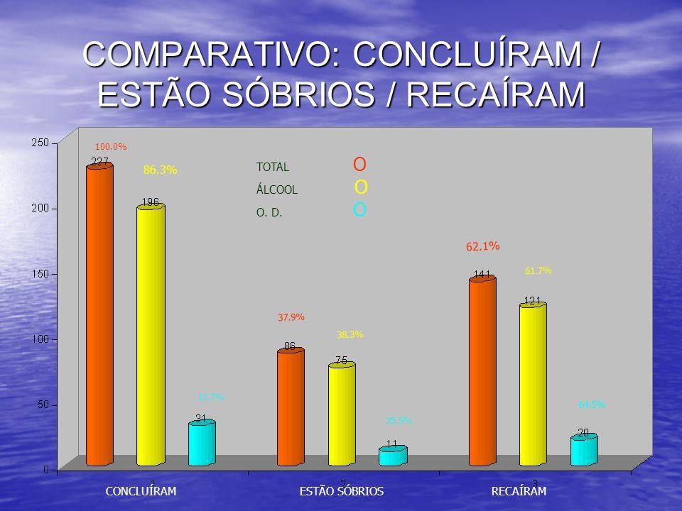 COMPARATIVO: CONCLUÍRAM / ESTÃO SÓBRIOS / RECAÍRAM CONCLUÍRAMESTÃO SÓBRIOSRECAÍRAM 100.0% 37.9% 62.1% 86.3% 38.3% 61.7% 13.7% 35.5% 64.5% TOTAL O ÁLCOOL O O.