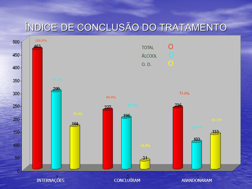 Índice de Procura e Aceitação do Tratamento PROCURA INTERNAÇÕES NÃO ACEITARAM 100.0% 76.9% 23.1% 64.6% 76.9% 23.1% 35.4% 77.0% 23.0% TOTAL O ÁLCOOL O O.