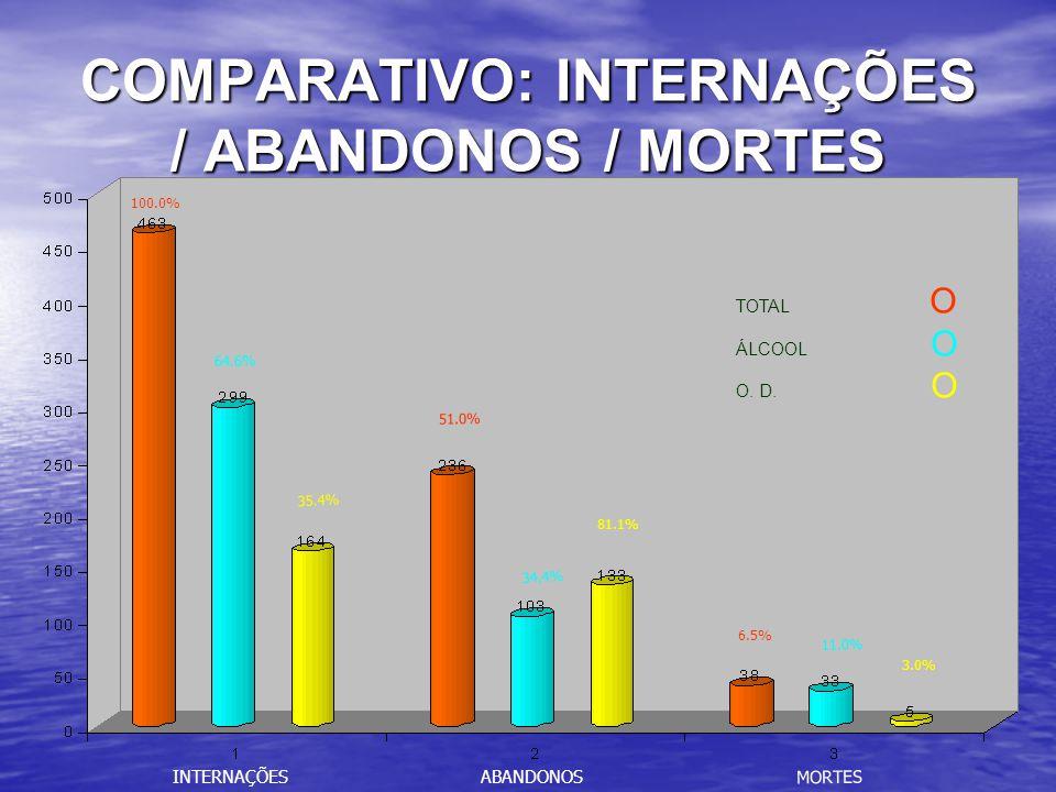 COMPARATIVO: INTERNAÇÕES / ABANDONOS / MORTES INTERNAÇÕESABANDONOS MORTES 100.0% 51.0% 6.5% 64.6% 34.4% 11.0% 35.4% 81.1% 3.0% TOTAL O ÁLCOOL O O.