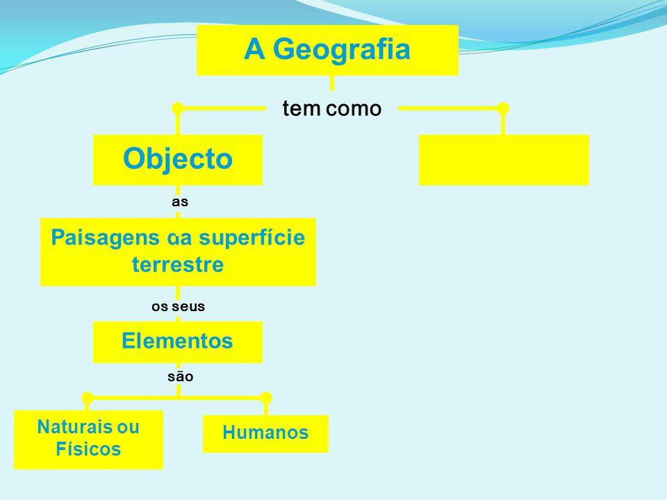 A Geografia tem como Objecto Paisagens da superfície terrestre Humanos as os seus são Naturais ou Físicos Elementos