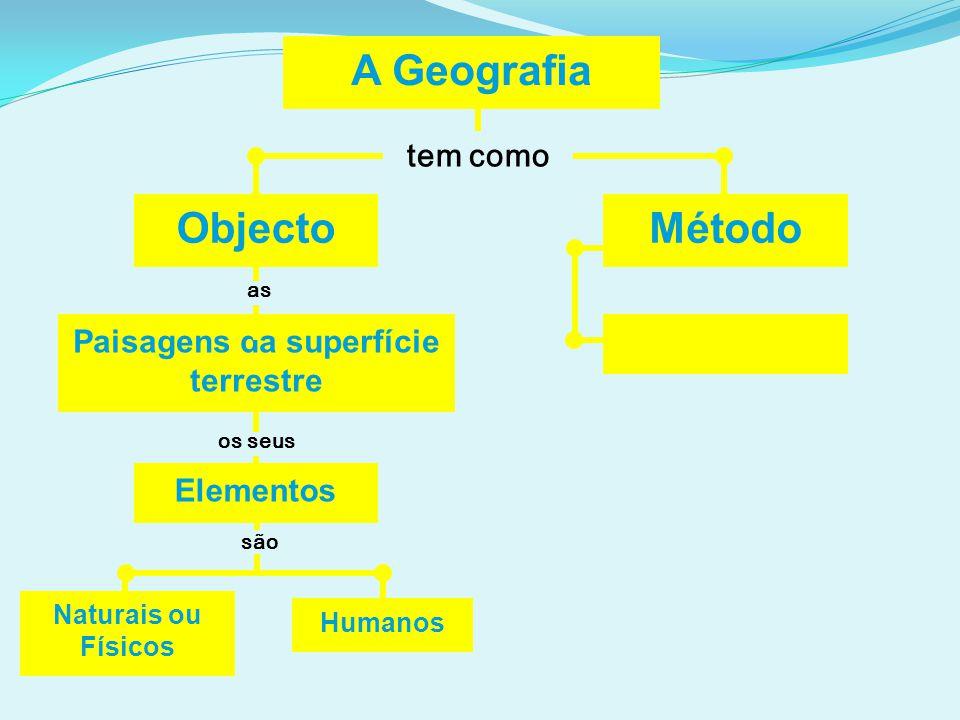 A Geografia tem como Objecto Paisagens da superfície terrestre Humanos Método as os seus são Naturais ou Físicos Elementos