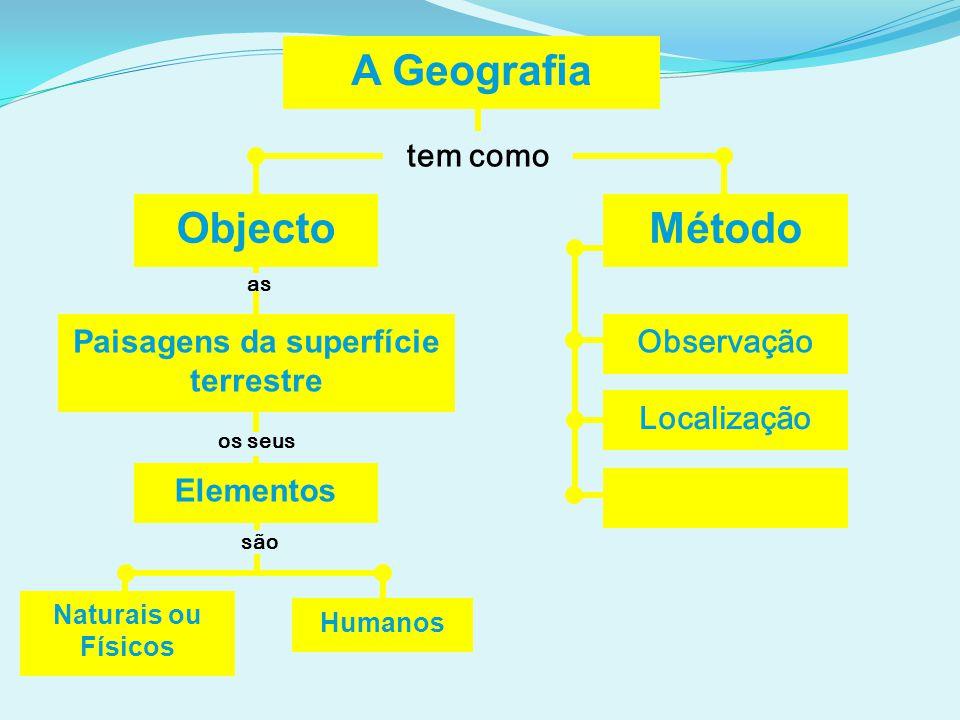 A Geografia tem como Objecto Paisagens da superfície terrestre Humanos Método Observação as os seus são Naturais ou Físicos Elementos Localização