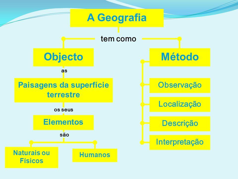 A Geografia tem como Objecto Paisagens da superfície terrestre Humanos Método Observação as os seus são Naturais ou Físicos Elementos Localização Desc