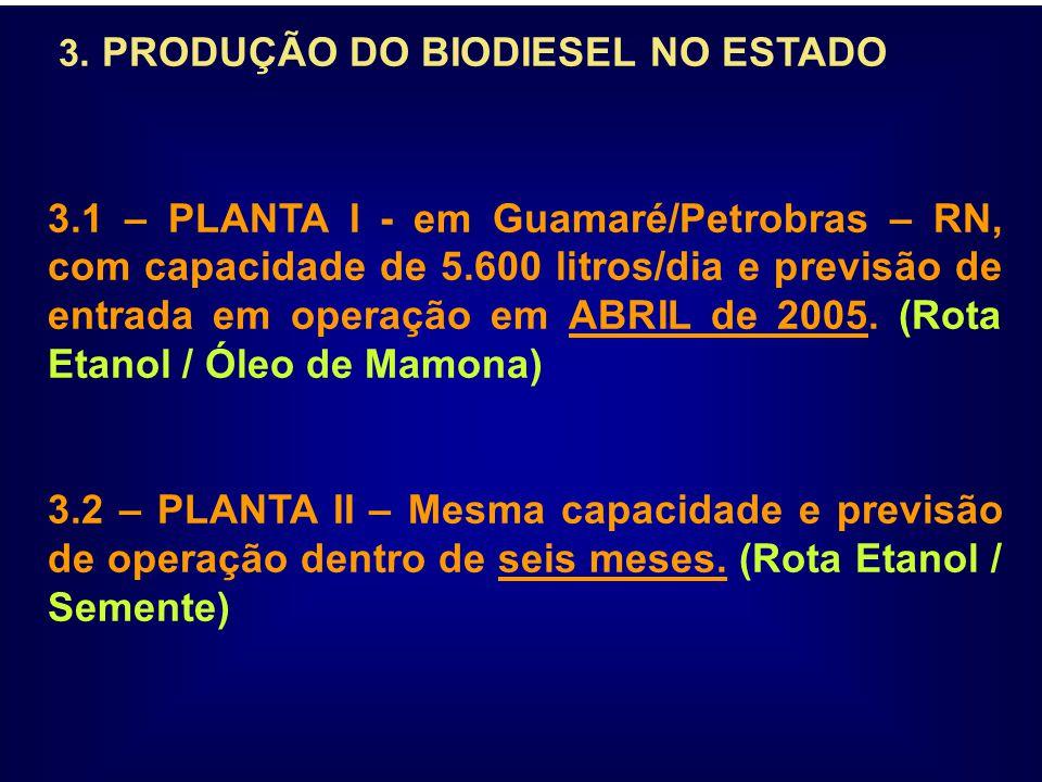 3. PRODUÇÃO DO BIODIESEL NO ESTADO 3.1 – PLANTA I - em Guamaré/Petrobras – RN, com capacidade de 5.600 litros/dia e previsão de entrada em operação em