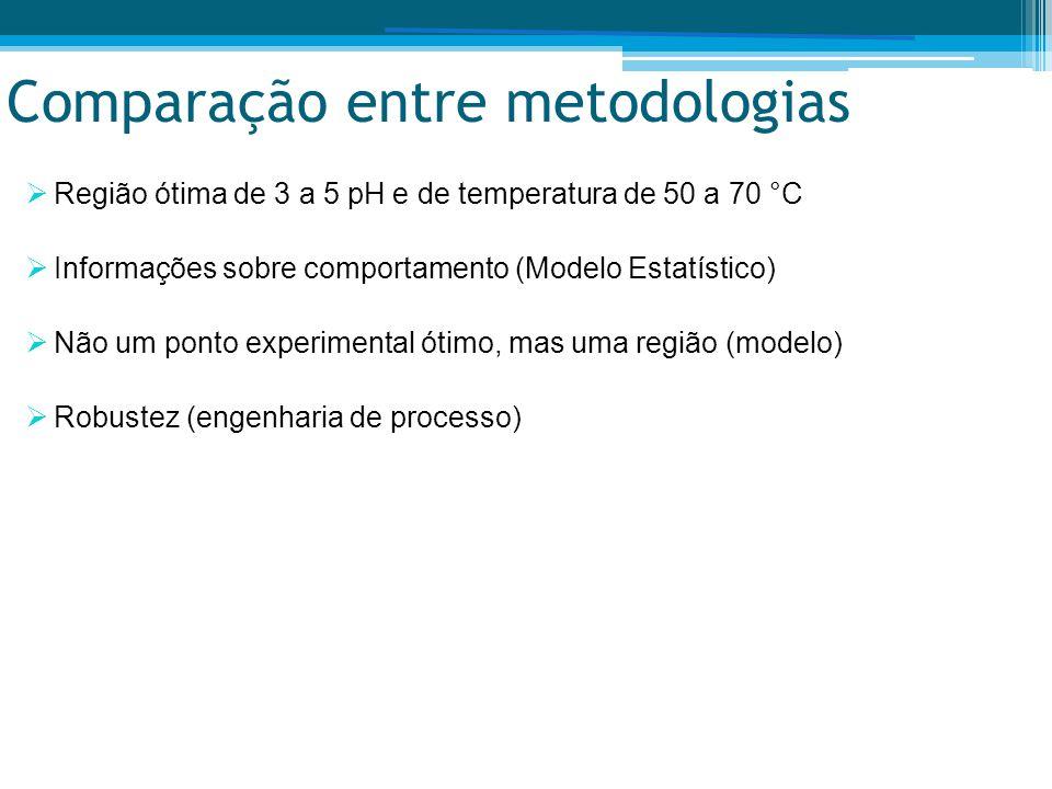 Comparação entre metodologias  Região ótima de 3 a 5 pH e de temperatura de 50 a 70 °C  Informações sobre comportamento (Modelo Estatístico)  Não um ponto experimental ótimo, mas uma região (modelo)  Robustez (engenharia de processo)