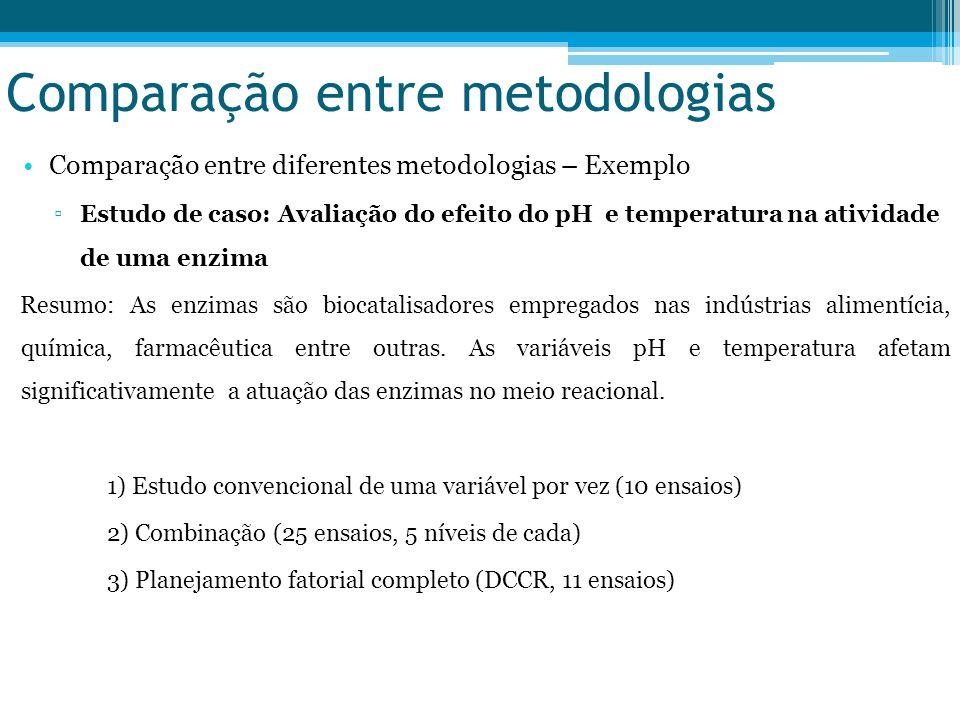 Comparação entre diferentes metodologias – Exemplo ▫Estudo de caso: Avaliação do efeito do pH e temperatura na atividade de uma enzima Resumo: As enzimas são biocatalisadores empregados nas indústrias alimentícia, química, farmacêutica entre outras.