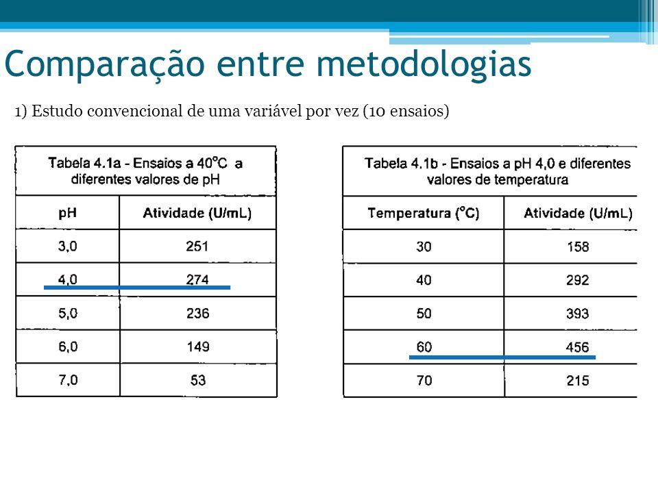 Comparação entre metodologias 1) Estudo convencional de uma variável por vez (10 ensaios)
