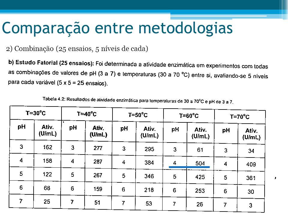 Comparação entre metodologias 2) Combinação (25 ensaios, 5 níveis de cada)